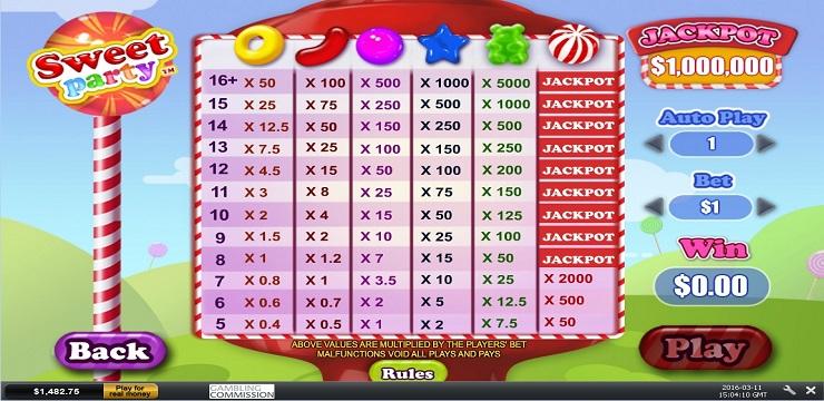 Το «Sweet Party Jackpot» μοίρασε χρήμα!